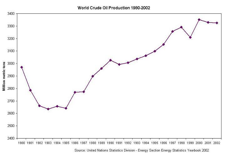 United Nations Statistics Division Energy Statistics