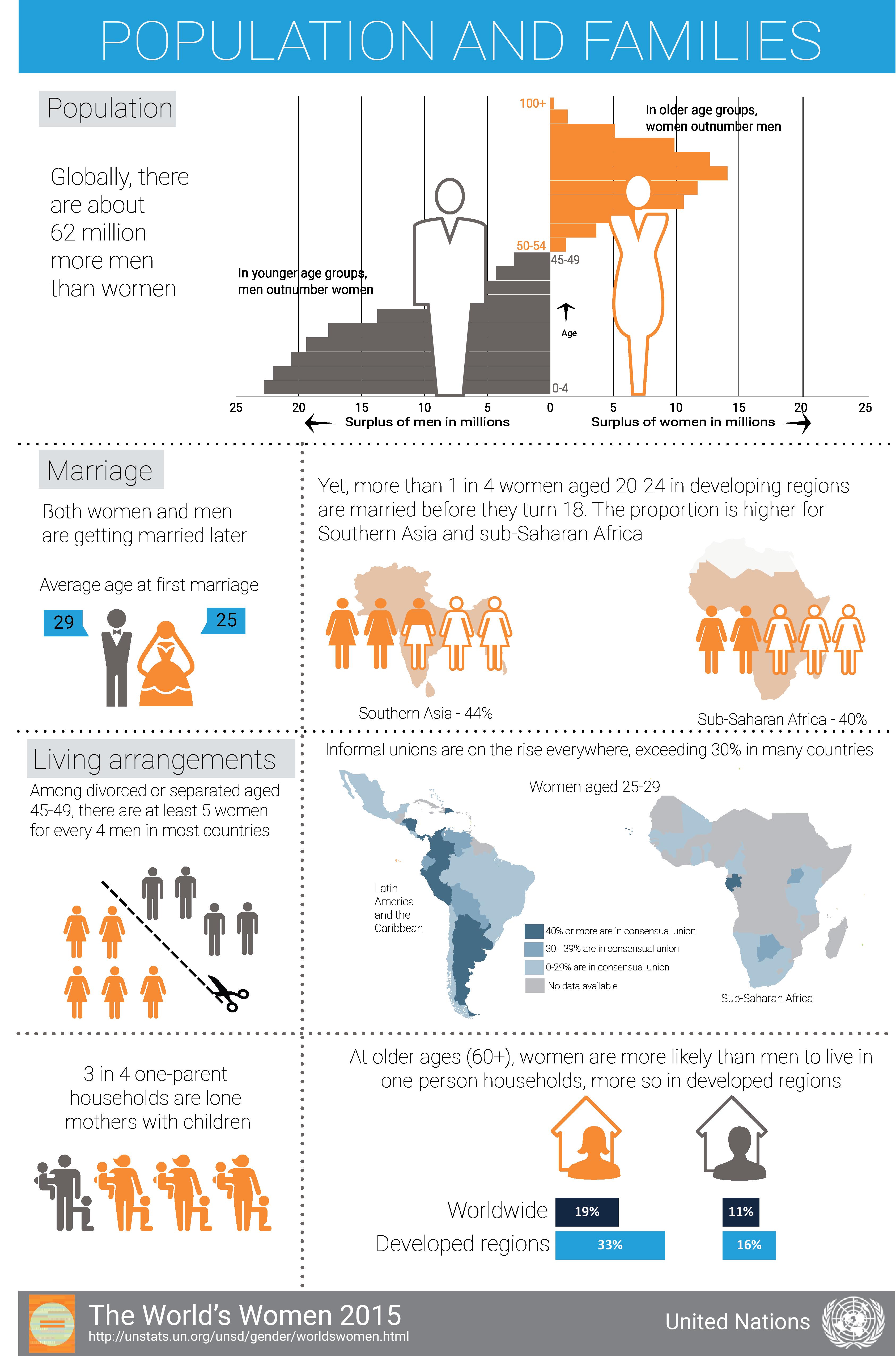 Un S World Food Programme Blockchain