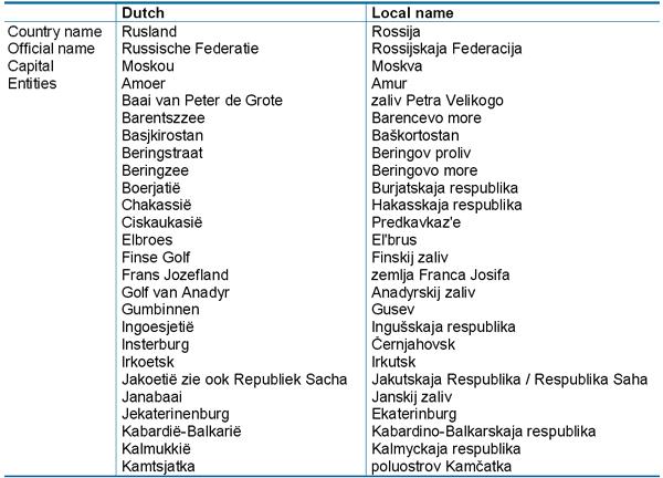 hcta org names